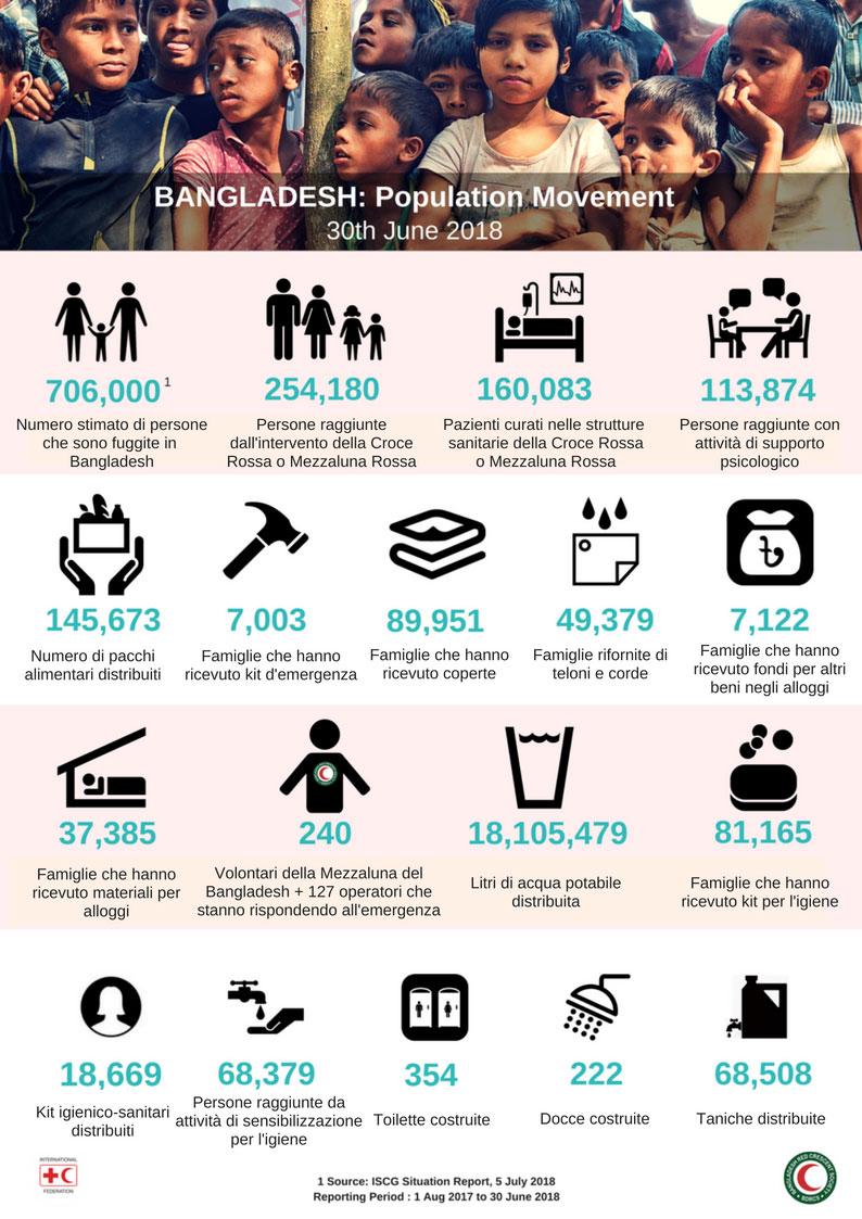 Cox's Bazar, un anno dopo: migliaia di persone costrette a vivere in uno dei campi più sovraffollati e insicuri sulla Terra